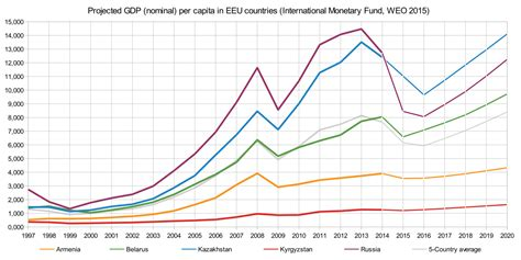 File:EEU GDP