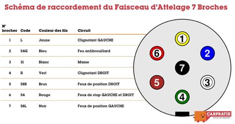 Attelage : UMBRA Pack RDSOH + Faisceau 7 broches - Renault