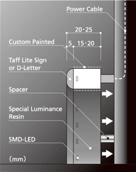 Lumi Letter|LED sign(Letters) | Products |Total Sign